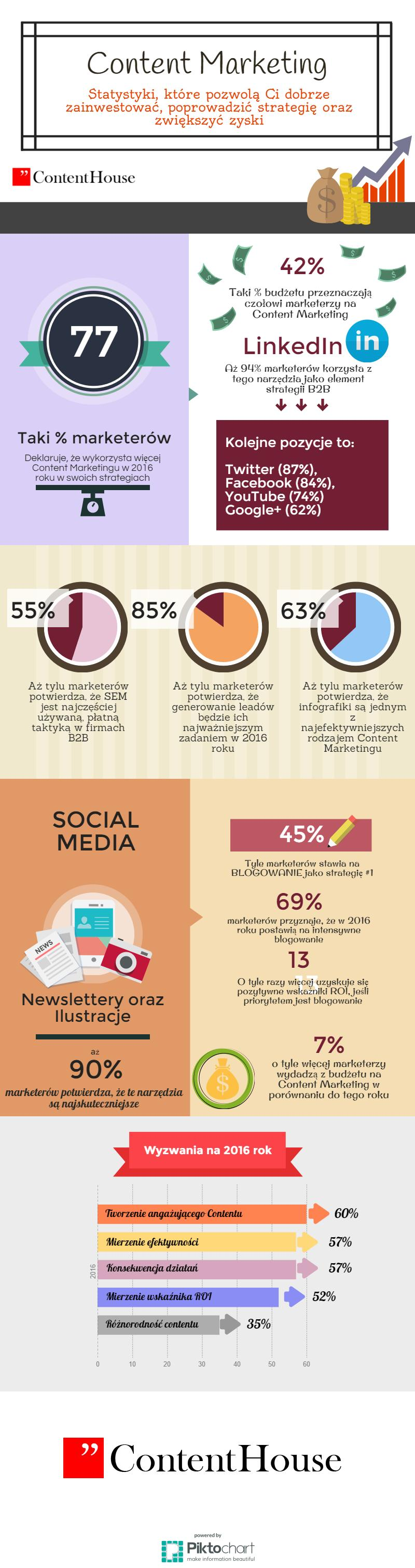 infografika content marketing