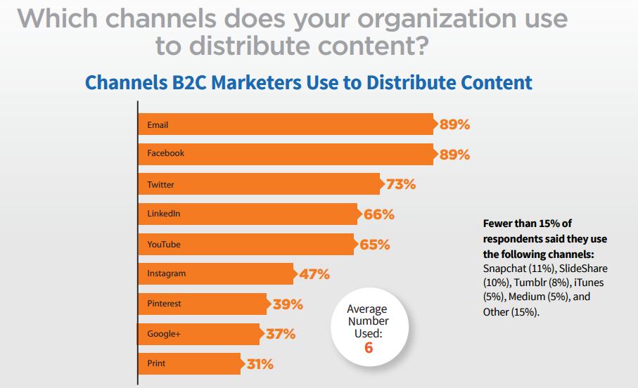 content marketing kanały dystrybucji