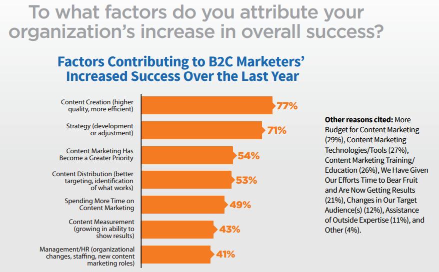 content marketing co przyczynia się do sukcesu