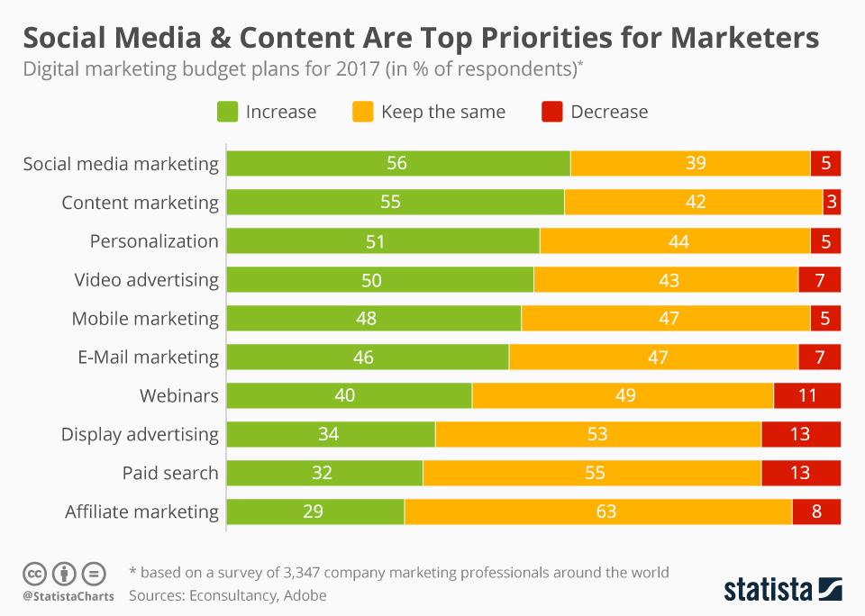 wykres wydatki na reklamę social media content marketing 2017 rok badanie