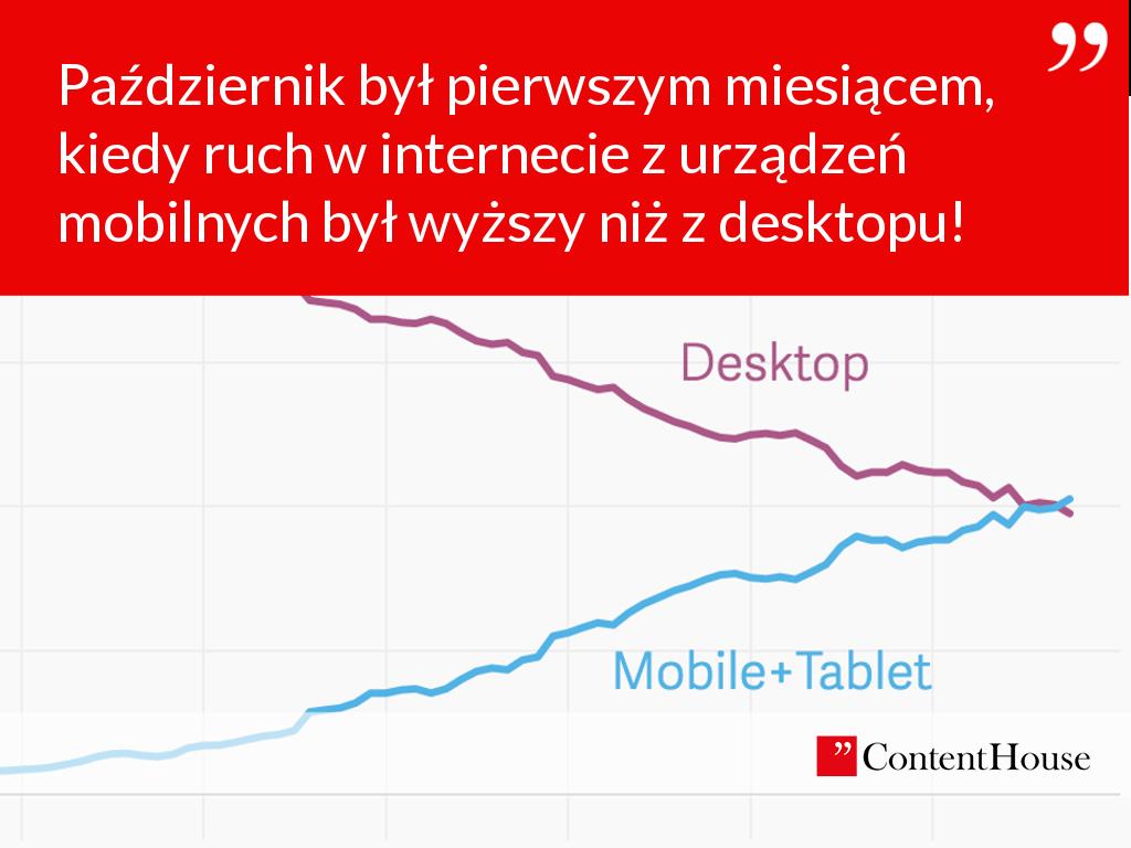 wykres mobile internet świat