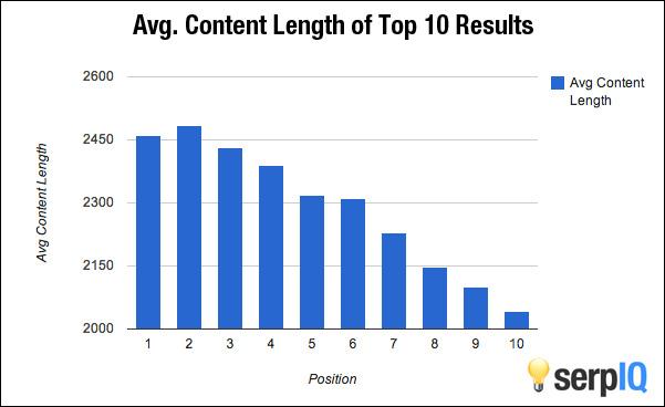 wykres content marketing tekst jak długi powinien być tekst w wyszukiwarce google