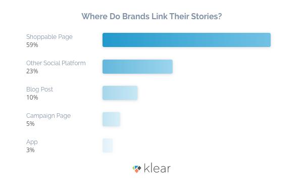Jak marki zwiększają sprzedaż dzięki Instagram Stories?
