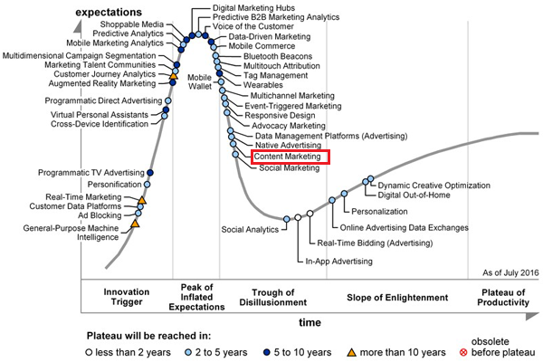 hype cycle-gartner-advertising-2016