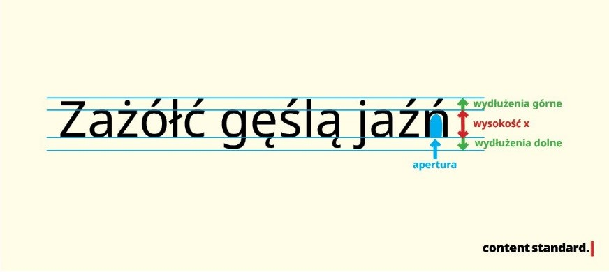 elementy pisma, typografia internetowa