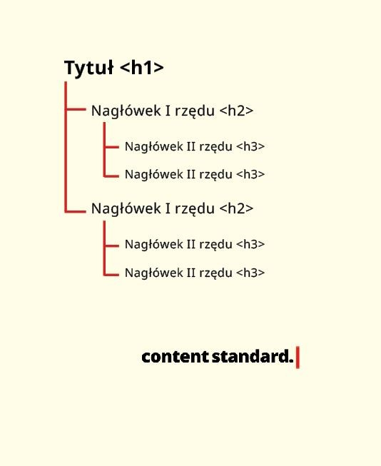 hierarchia nagłówków, typografia na blogu