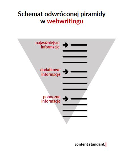odwrócona piramida webwriting