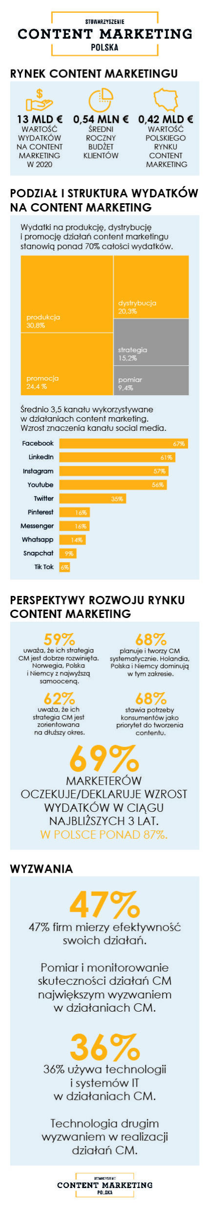 wyniki-sondazu-icmf